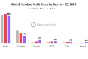 Apple grabbed 62% of global smartphone profits during the second quarter