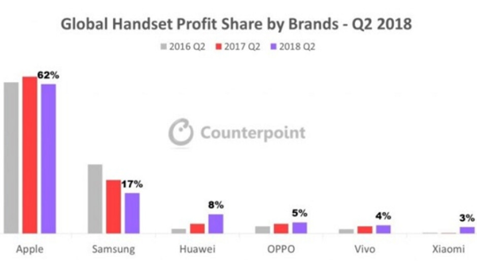 Apple grabbed 62% of global smartphone profits during the ...