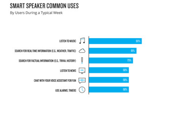 Smart speakers found in 24% of U.S. homes says new survey
