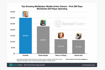 Fortnite rakes in $300 million on iOS in 200 days