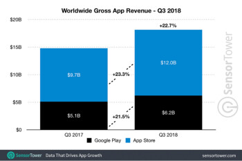 Apple App Store generated 94% more revenue globally than the Google Play Store during Q3