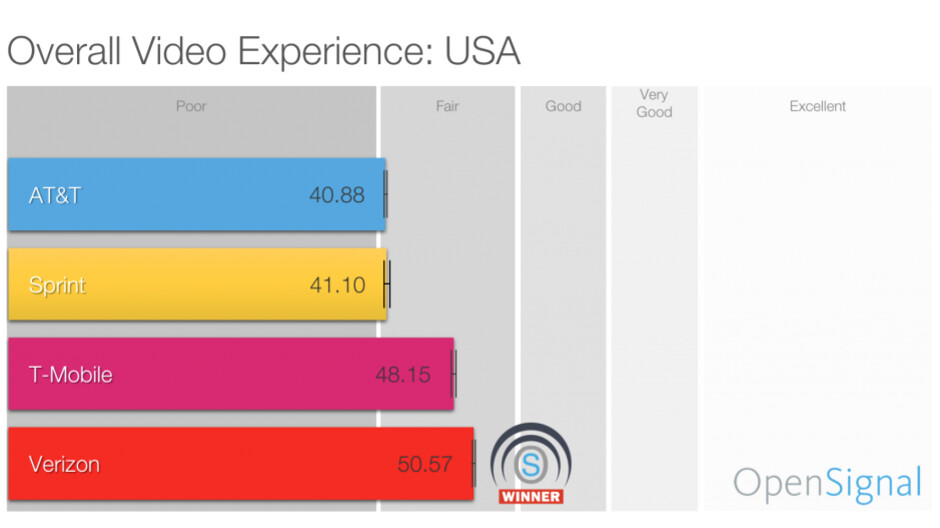 Verizon tops video streaming quality tests, AT&T comes last