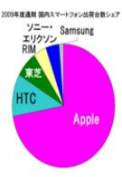 The iPhone takes a hold of the Japanese smartphone market