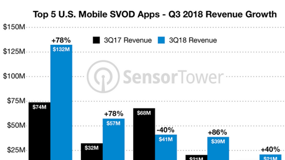 Last quarter, U.S. consumers spent $329 million on the top ten subscription video apps
