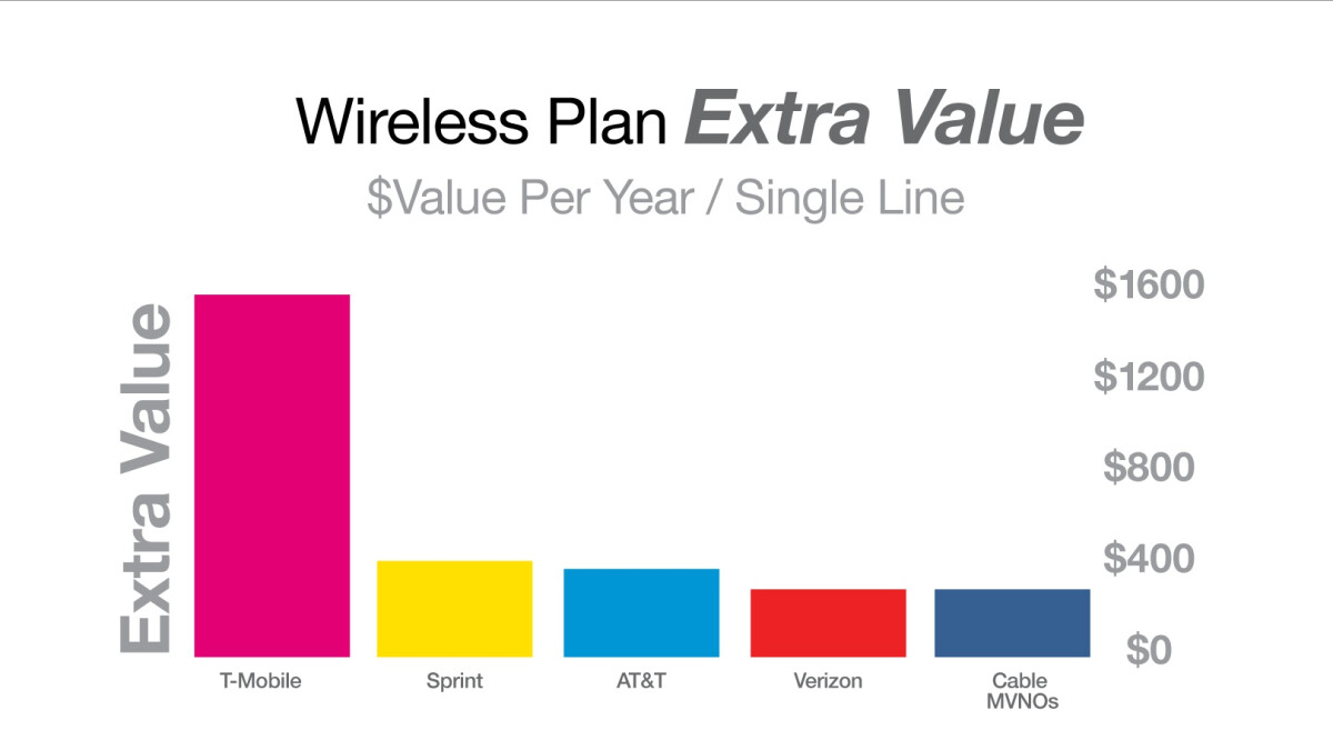 T-Mobile has by far the best perks and benefits among the big four carriers