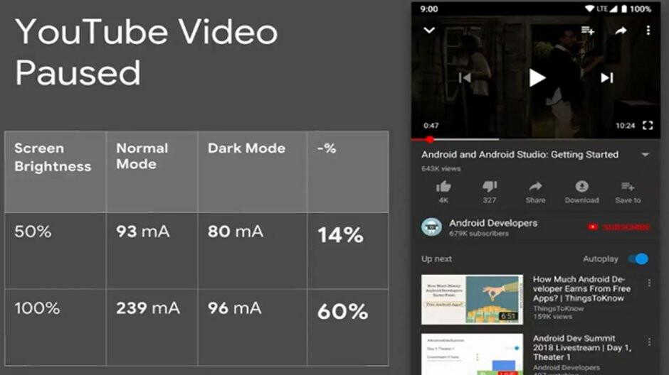 Google tells developers that Dark Mode saves battery life
