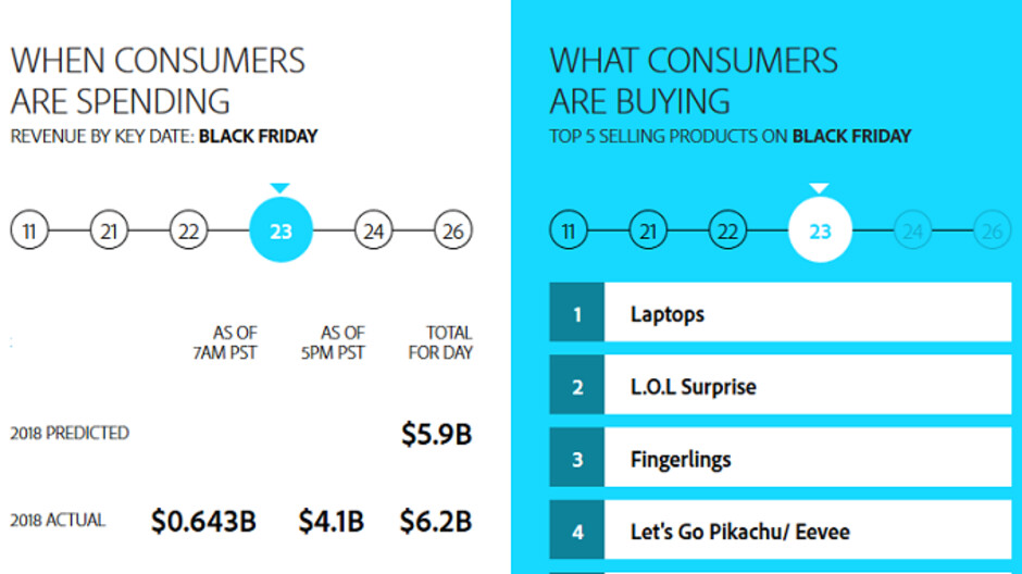 Over 33% of U.S. Black Friday sales came from smartphones according to Adobe