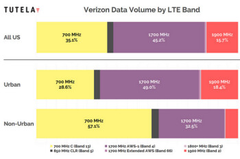 Which bands are used the most by the major U.S. wireless providers to carry data?