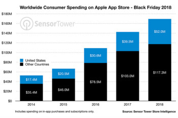 U.S. app stores had their biggest day ever on Black Friday as consumers spent nearly $76 million