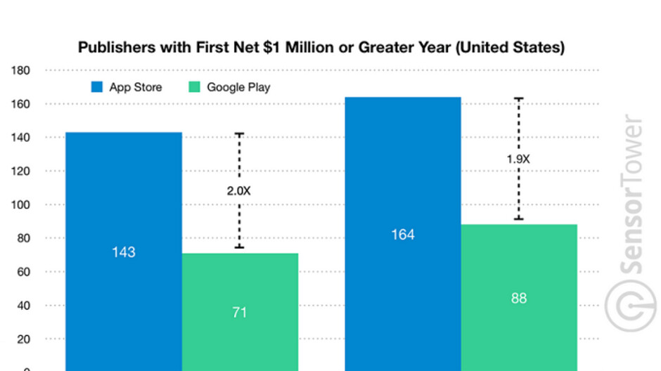 164 App Store developers had their first $1 million year in 2018 versus 88 that did so on Google Play