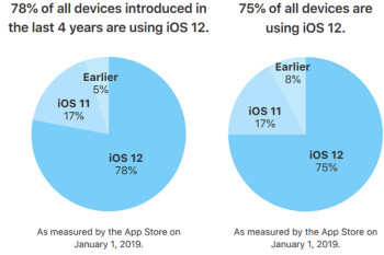 78% of Apple iPhones and iPads released over the last four years have iOS 12 installed