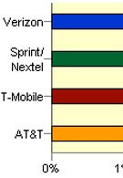 AT&T customers experience the highest dropped call rates
