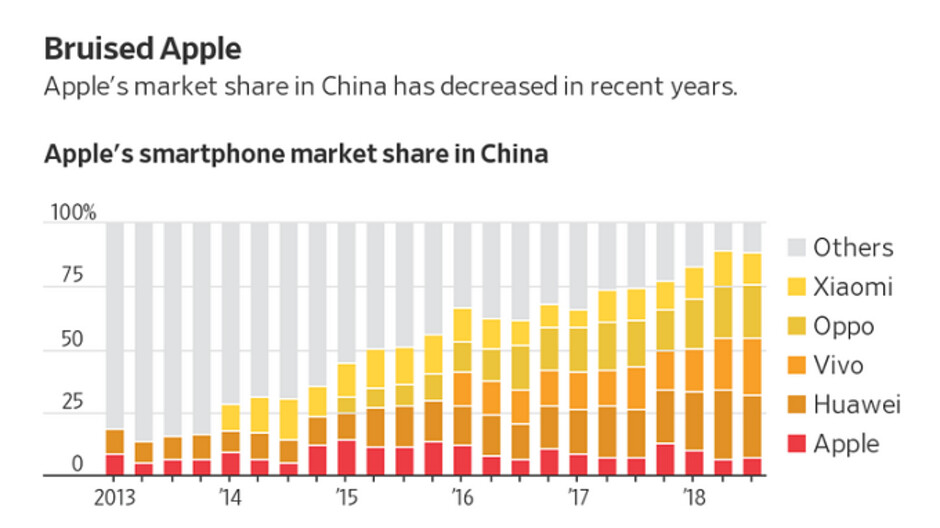 Why the Chinese aren't buying the Apple iPhone XR