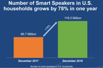 While the number of smart speakers in U.S. households rose 78% last year, only 21% of adults own one