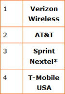 Q1 report shows how U.S. carriers stack up agains each other