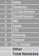 RIM and Apple overtake Motorola in terms of global unit sales