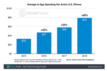 Apple iPhone users in the U.S. spent 36% more money on apps last year