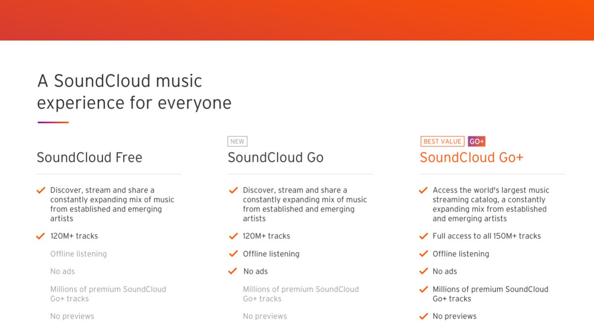 SoundCloud goes after Apple Music and Spotify with its very own Go+ student discount