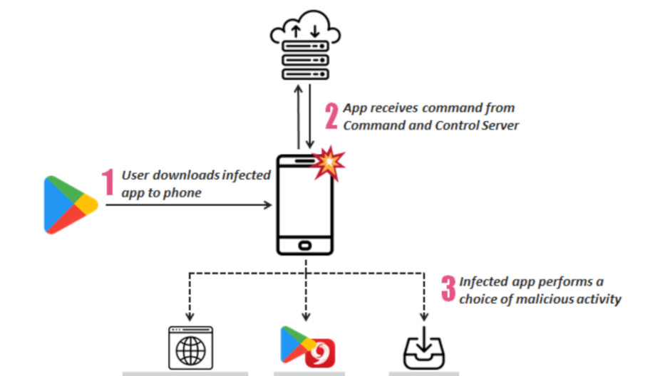 Report reveals over 200 Android apps carrying adware that were installed 150 million times