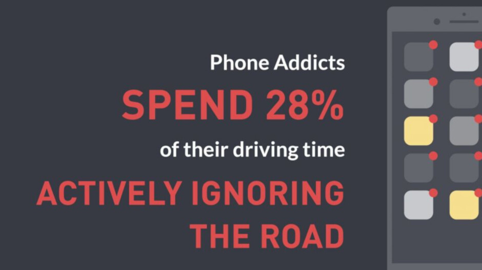 New study calls phone addicts more life threatening behind the wheel than drunks