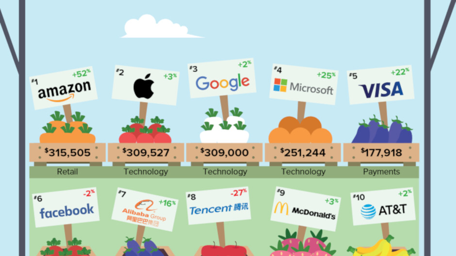 Apple and Google are the top two valuable brands in wireless tech