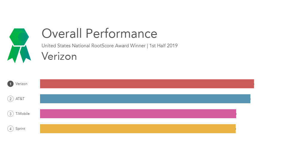 Verizon scoops the best US carrier network title, followed by AT&T