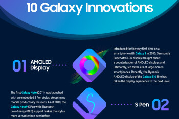 On the cusp of the Note 10's release, Samsung touts a 'Decade of Galaxy Innovation'