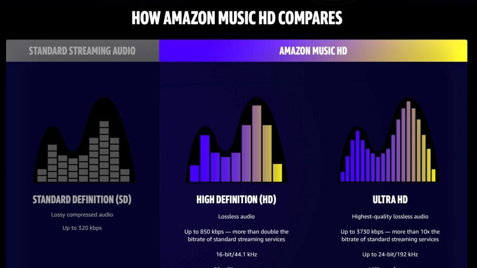 Amazon 'changes Earth forever' with HD music streaming service