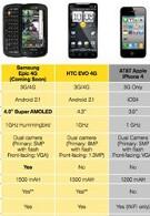 "Samsung, Sprint start pushing the Epic 4G as the ""next big thing"""