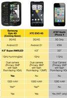 Samsung, Sprint start pushing the Epic 4G as the