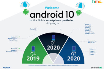 Eight Nokia smartphones to be updated to Android 10 in Q1, six more in Q2 2020