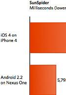 Froyo's JavaScript performance blows away iOS4
