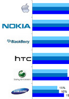 Only a third of smartphone buyers will consider buying a Nokia model