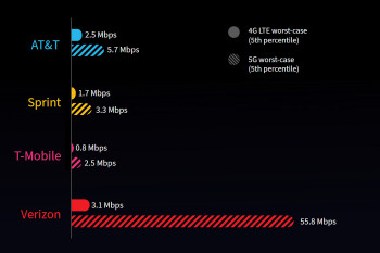 Verizon vs T-Mobile, Sprint and AT&T 5G gaming speeds and latency test comparison