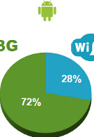 U.S. Android users rely on carrier's 3G network to view 72% of their mobile video