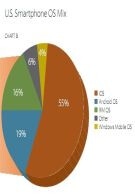 Apple's iOS leads in mobile advertising