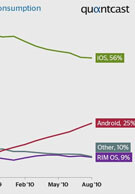 Android accounts for 25% of US mobile web usage