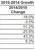 IDC speculates on rapid smartphone growth