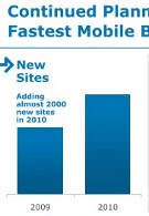 AT&T to launch LTE service by mid-2011