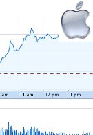 Apple passes PetroChina to become the second largest company by market cap