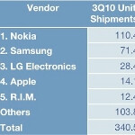 Apple blows past RIM to become the world's 4th largest cell phone company