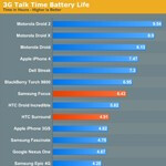 Windows Phone 7 devices battery life comparison