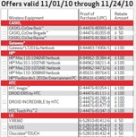 Verizon's November rebate form shows a bunch of new devices