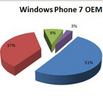 Samsung grabs the early lead in Windows Phone 7 market share