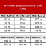 Появиха се неофициални цени на iPhone 4 от М-Тел