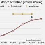 Android activations back up to 300,000 per day according to Andy Rubin