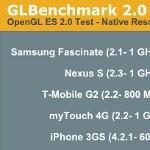 Title of fastest GPU goes to Samsung's Hummingbird