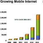 Mobile data traffic in 2010 three times as large compared to the whole internet traffic in 2000