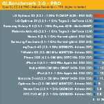 The dual-core phones benchmarked, LG Optimus 3D takes the top