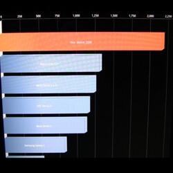 Motorola XOOM benchmark results